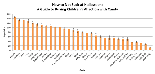 halloween halloween candy inforgraphic - 6635736576