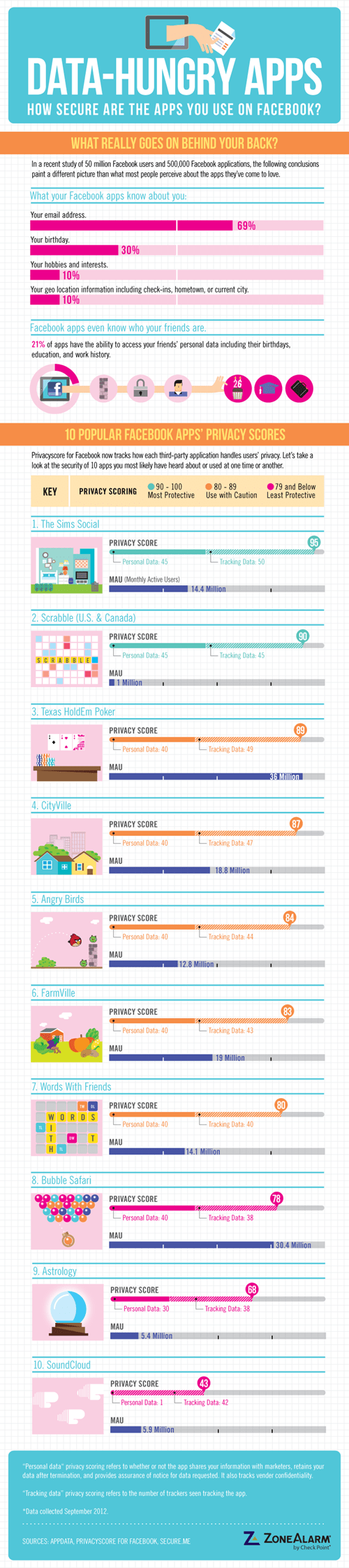 data hungry facebook apps friends infographic - 6636969728
