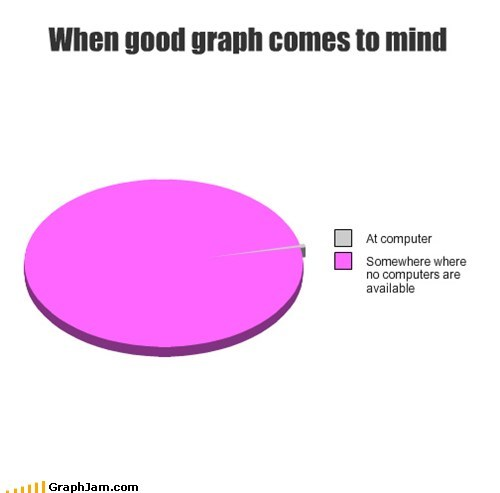 Pie Chart graphs computers self referential - 6639749376