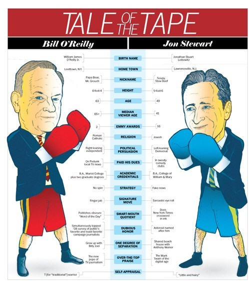 bill-oreilly debate face off infographic jon stewart tape the rumble categoryimage