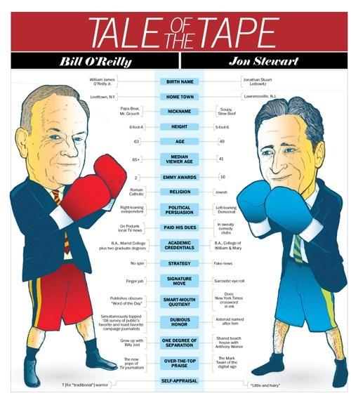 bill-oreilly debate infographic jon stewart categoryimage - 6640219648