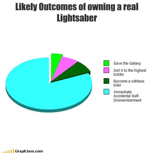 classic Jedi IRL Pie Chart dismemberment - 6650319360