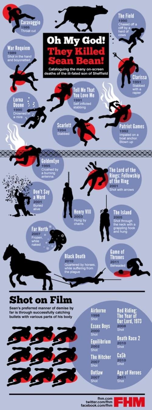 Spoiler Alert sean bean killed movies TV Game of Thrones Lord of the Rings - 6652358400