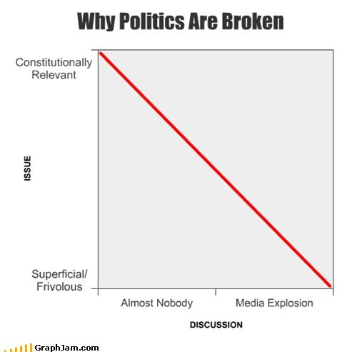 Why Politics Are Broken Constitutionally Relevant Superficial/ Frivolous