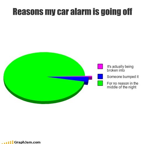 car alarm Pie Chart night sleep - 6657742848