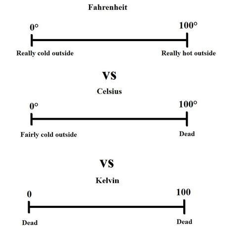 temperatures explained fahrenheit celsius Kelvin class is in session