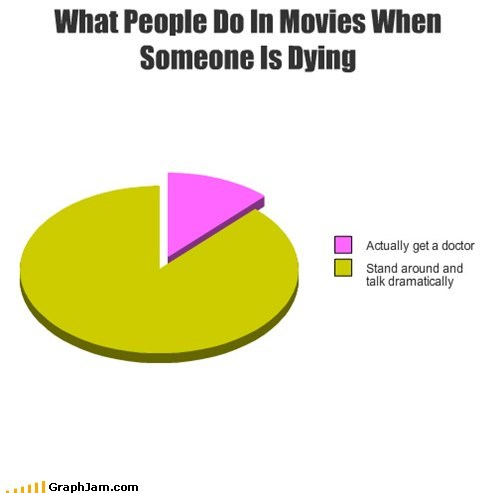 movies,pie charts,dying,dramatically,doctors