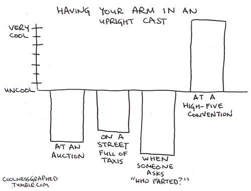 high five broken arm cast Bar Graph - 6665672704