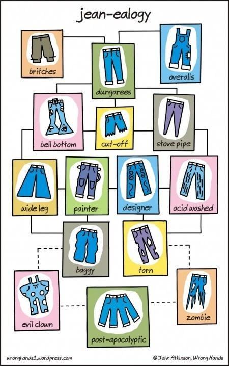 jeans,Chart,comic