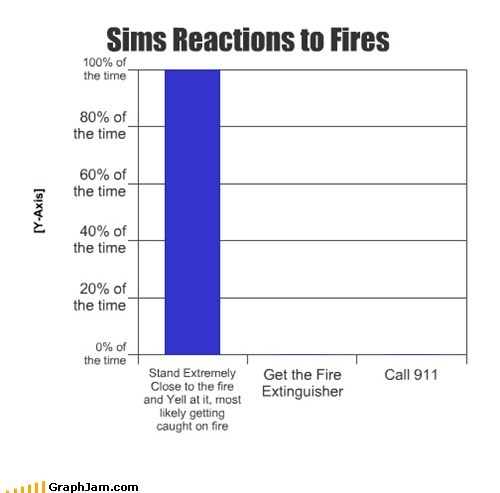 The Sims house fire cooking video games Bar Graph