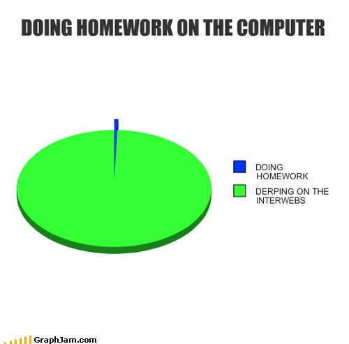 x x everywhere,Pie Chart,distractions,homework,school,interwebz
