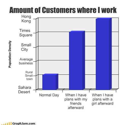 Bar Graph,friends,working