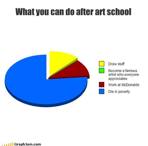 art school,poverty,McDonald's,students
