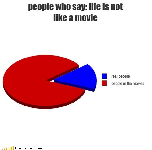 confusing movies real life Pie Chart - 6671851776