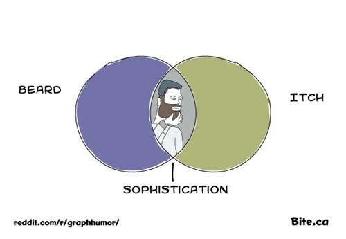 venn diagram,beard,itch,sophistication