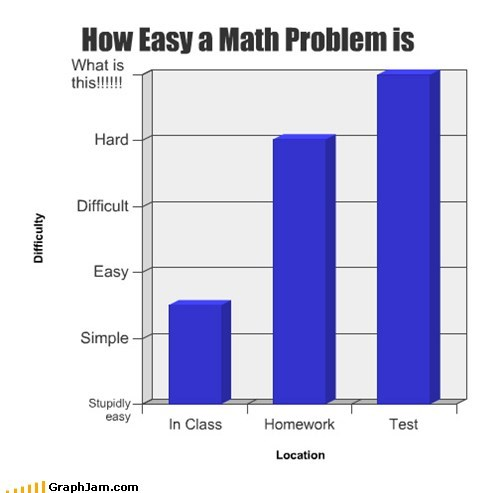 FAIL,Bar Graph,school,tests,math