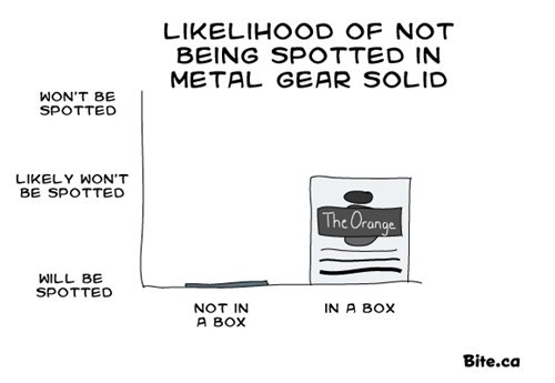 metal gear solid video games box Bar Graph - 6678137856