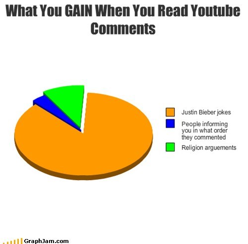 Pie Chart justin bieber jokes youtube gain religion