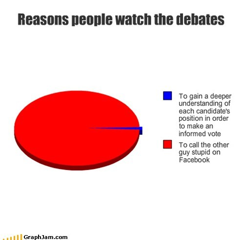 Reasons people watch the debates