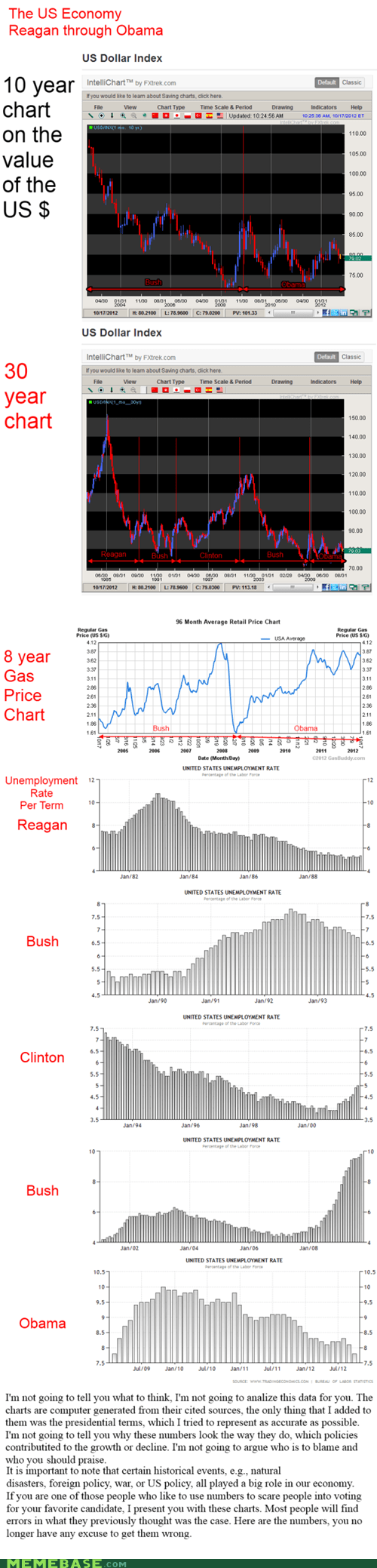 us america economy obama bush clinton politics - 6680603904
