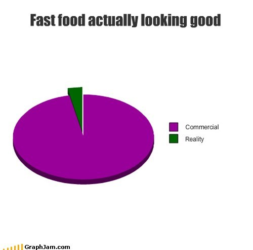 fast food,gross,Pie Chart,commercials,reality
