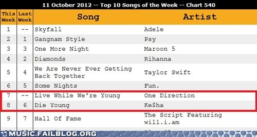 keha,one direction,music charts,young