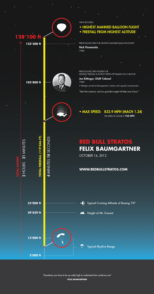 skydive,explained,felix baumgartner