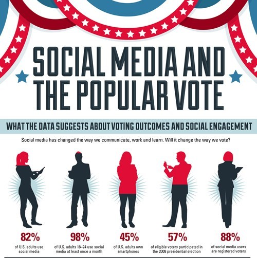 infographic,social media,vote,popularity,election,facebook