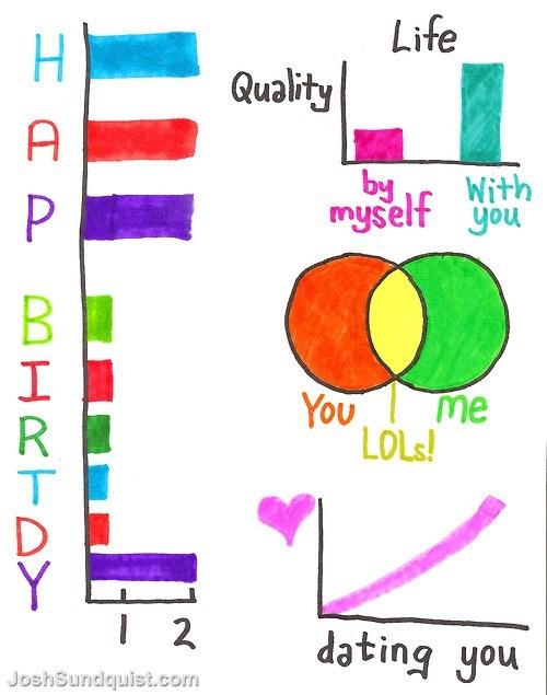 happy birthday birthday card cute life dating - 6687747072