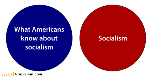 venn diagram socialism politics usa communism - 6689875968