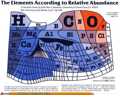 table of elements youre-drunk relative abundance