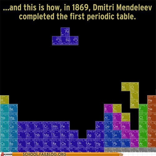 tetris periodic table Chemistry