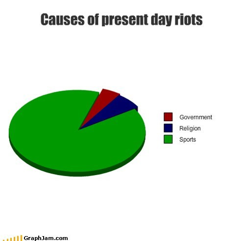 riots government religion sports important Pie Chart