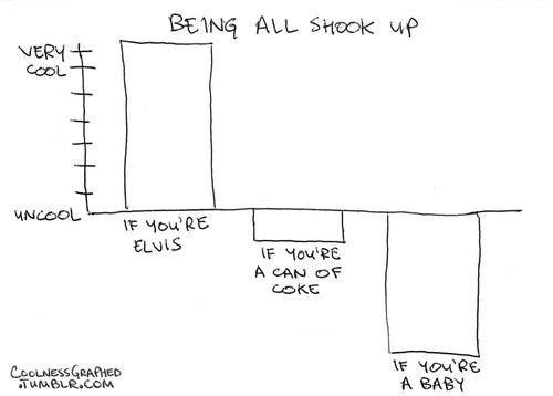 Bar Graph,Elvis,shaking,coke,coolness