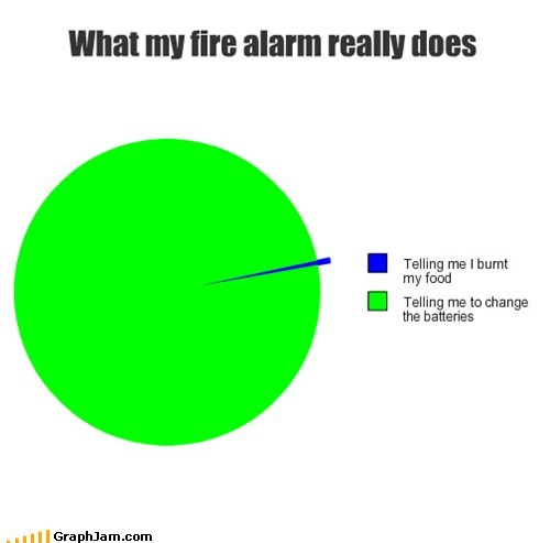 burnt,fire alarm,crisis averted,batteries,Pie Chart