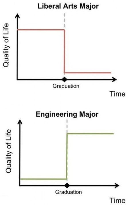 liberal arts,school,major,engineering,graduation,Line Graph