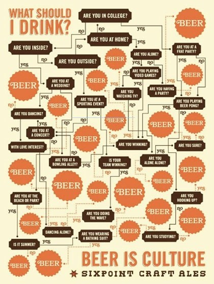beer,what should i drink,alcohol,dilemmas