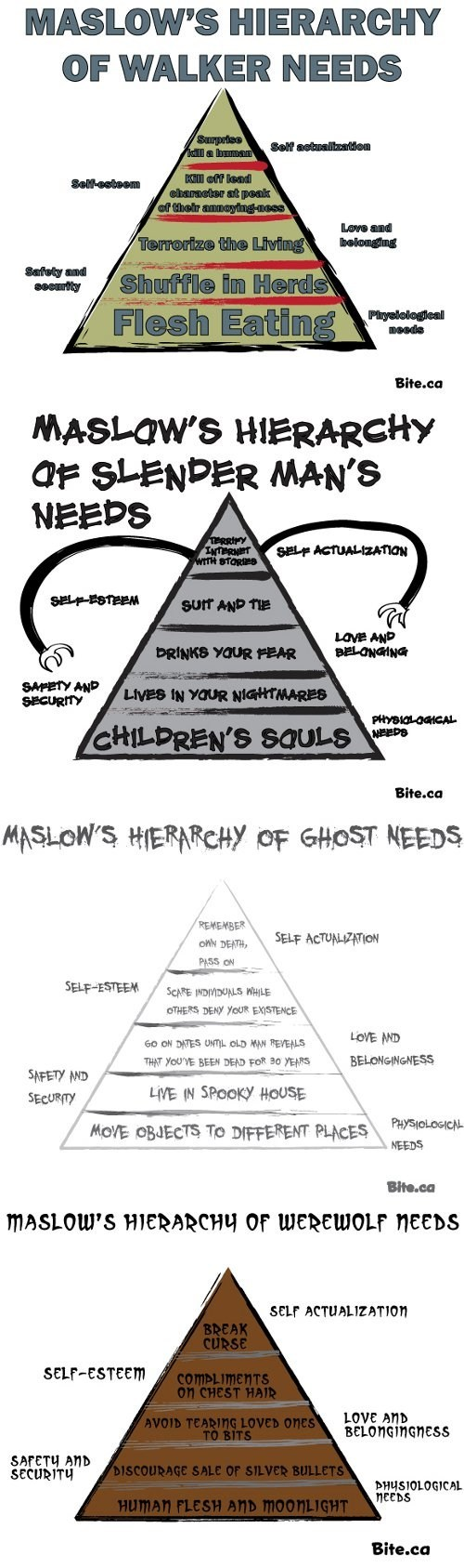 hierarchy of needs,The Walking Dead,monster,slenderman,ghosts,werewolves,halloween