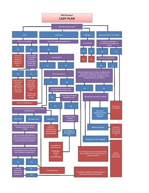 plan Mitt Romney infographic flowchart - 6696772864