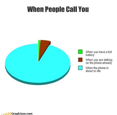 phones calling Pie Chart - 6698233088