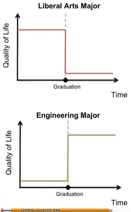 fun while it lasted liberal arts engineering graduation quality of life - 6699156992