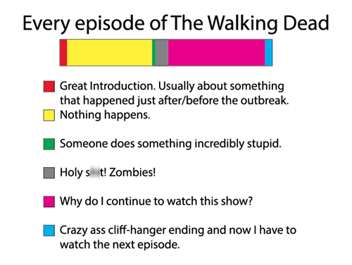 The Walking Dead zombie infographic graph cliffhanger ending - 6699295488