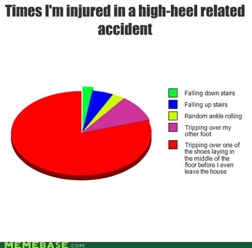 pie charts,tripping,First World Problems,high heels