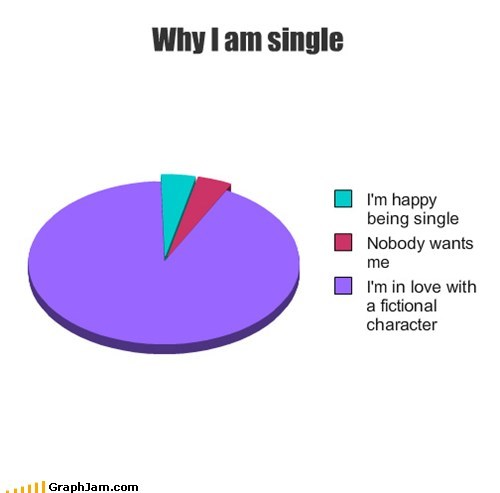 forever alone,fictional characters,love,Pie Chart