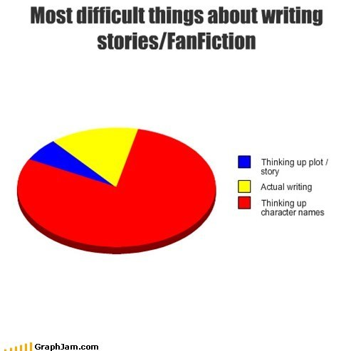 fandom problems fanfic writing graph
