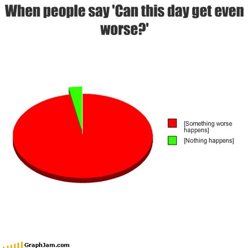tempting fate,worse,day,Pie Chart