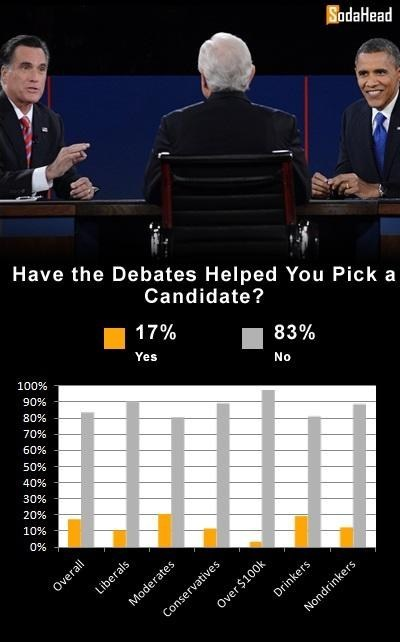 poll candidate Mitt Romney debate help barack obama no graph - 6708545792
