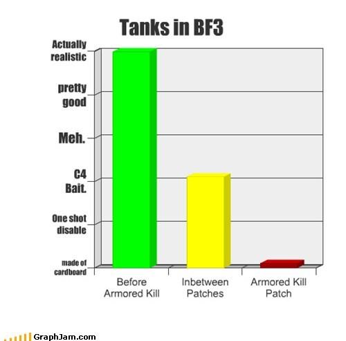 Tanks in BF3
