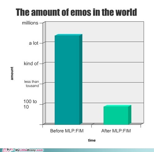 The amount of emos in the world