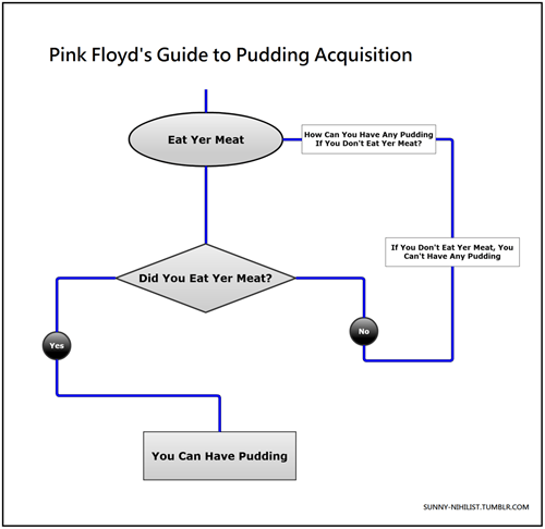 Pink Floyd's Guide to Pudding Acquisition